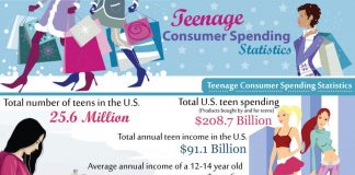 Teen Spending Statistics in the U.S.