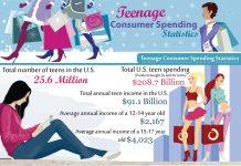 Teen Spending Statistics in the U.S.